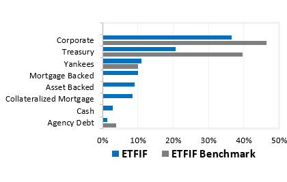 ETFIF Fund Distribution by Sector