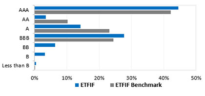 ETFIF Fund Distribution by Credit Quality