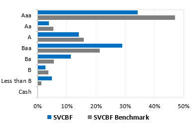 SVCBF Fund Distribution by Credit Quality
