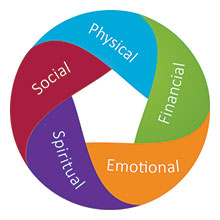 Five Dimensions of well-being wheel