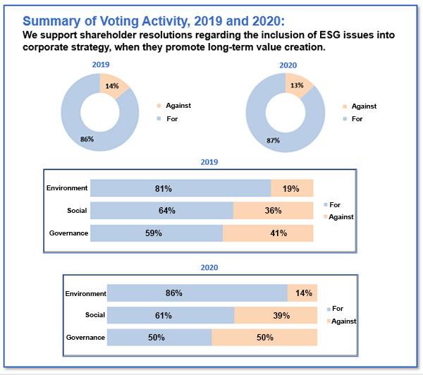 proxy voting 2019-2020 charts