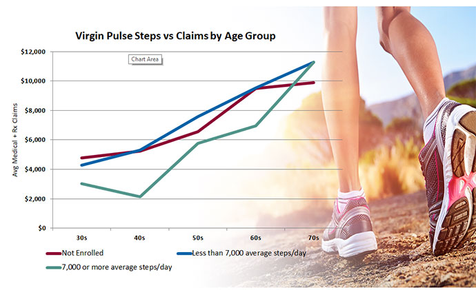 virgin pulse steps vs claims by age group slide